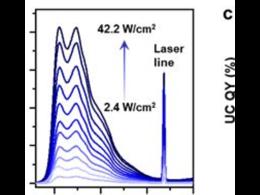 高效的光子上转换--无毒CuInS2量子点的自缺陷激子也可用于敏化分子三线态