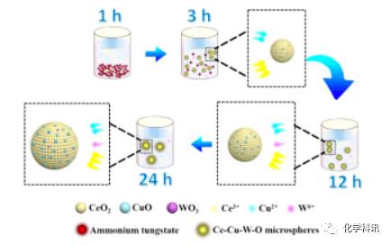 福建师范大学在VOCs氧化的金属氧化物催化剂研发获系列进展
