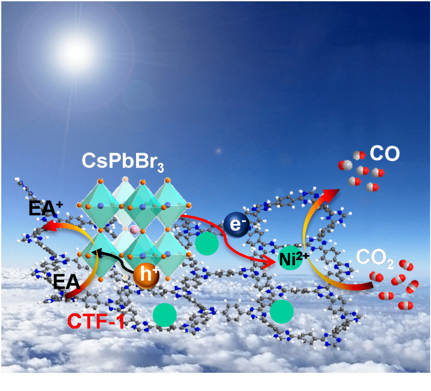 ChemSusChem:CsPbBr3量子点与共价三嗪有机框架耦合用于可见光驱动的CO2还原