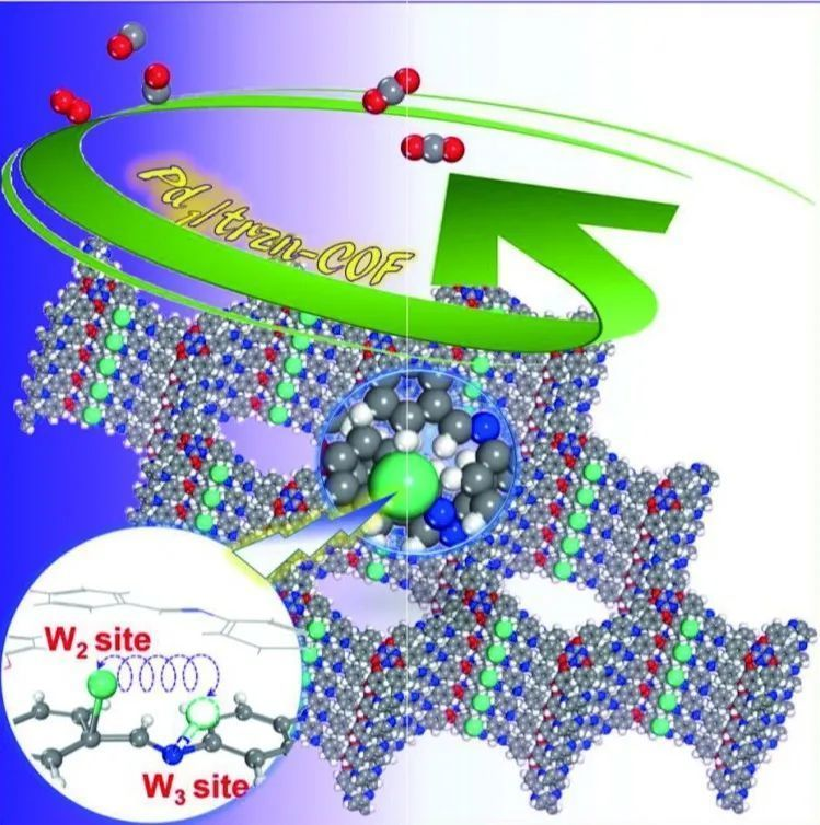 SCMs|三嗪-COF负载的单原子催化剂催化CO氧化的理论研究