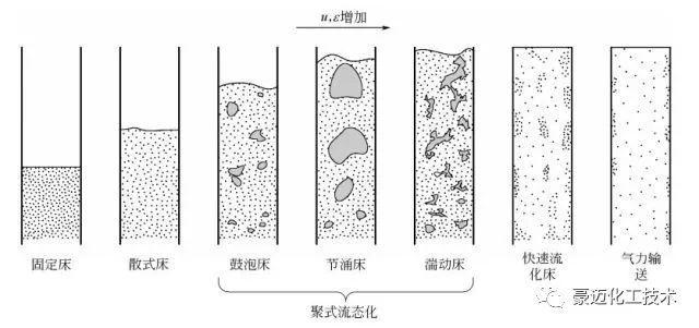 流化床反应器及其在有机合成中的应用